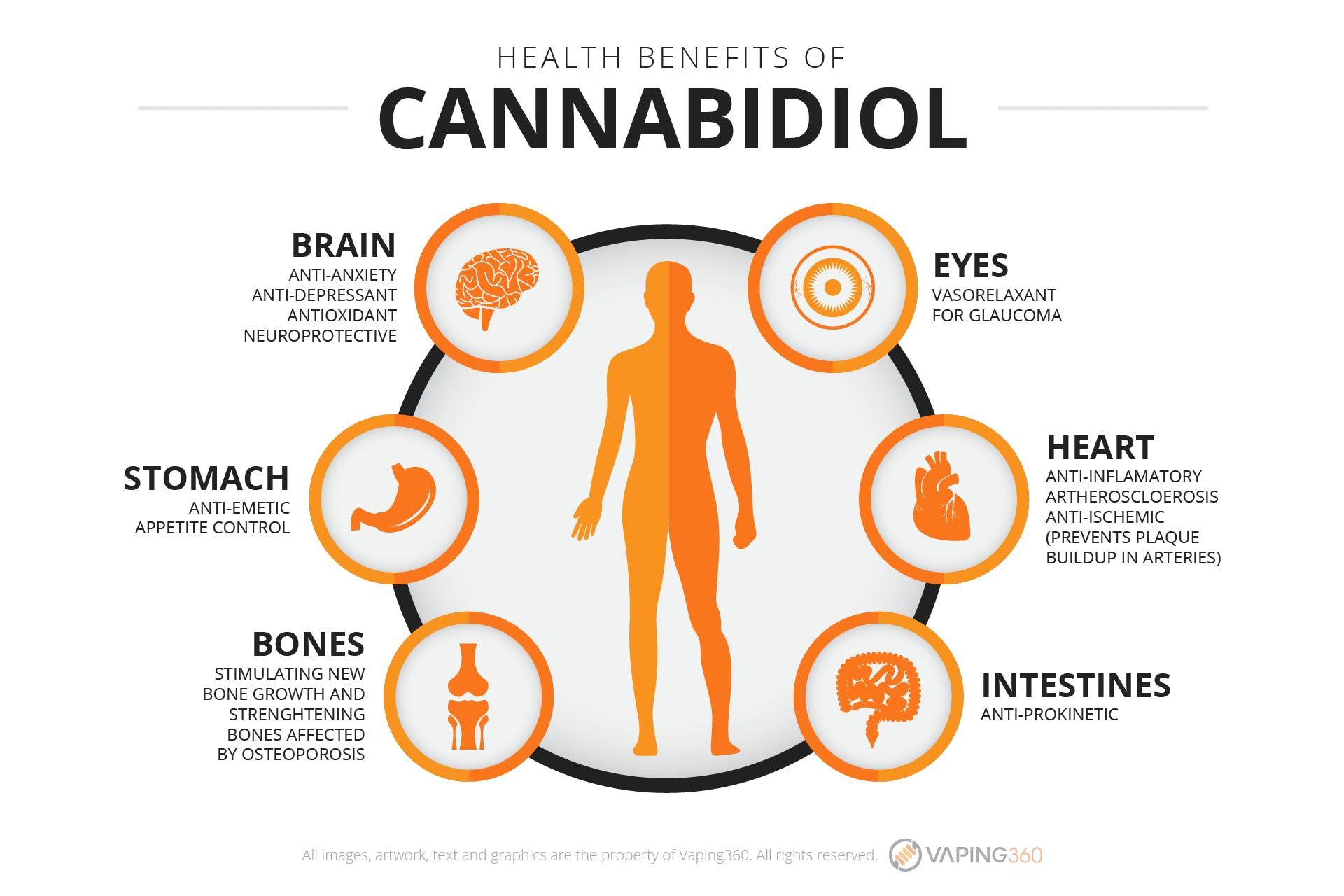 Health Benefits of Cannabidiol-Infographic