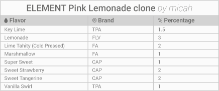 Element pink lemonade clone e liquid recipe