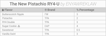 The new pistacchio ry4-u e liquid recipe