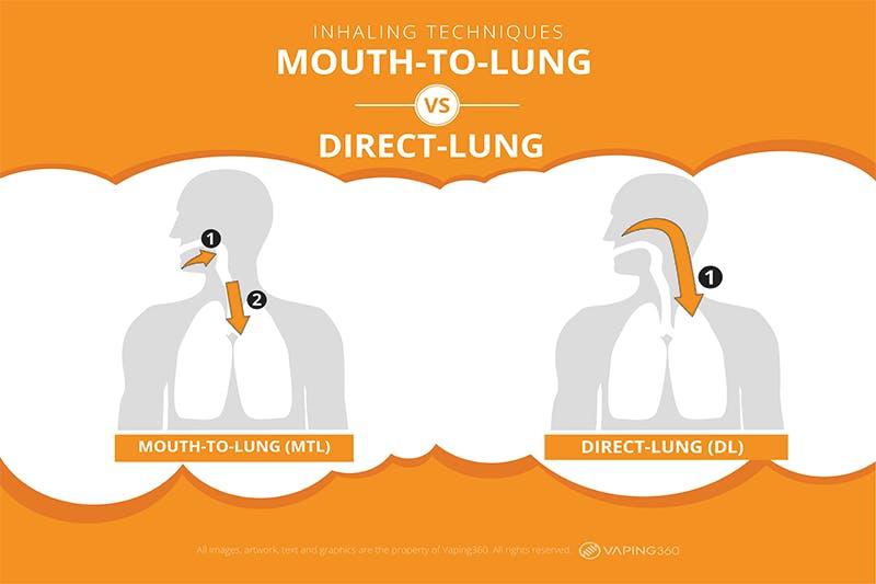 MTL vs DL inhaling